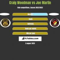 Craig Woodman vs Joe Martin h2h player stats