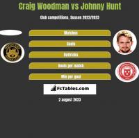 Craig Woodman vs Johnny Hunt h2h player stats