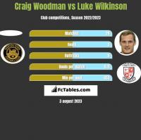 Craig Woodman vs Luke Wilkinson h2h player stats