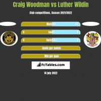 Craig Woodman vs Luther Wildin h2h player stats