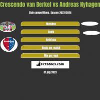 Crescendo van Berkel vs Andreas Nyhagen h2h player stats