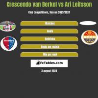Crescendo van Berkel vs Ari Leifsson h2h player stats
