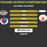 Crescendo van Berkel vs Dadi Dodou Gaye h2h player stats