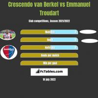 Crescendo van Berkel vs Emmanuel Troudart h2h player stats