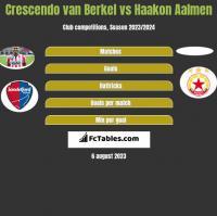 Crescendo van Berkel vs Haakon Aalmen h2h player stats