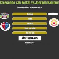 Crescendo van Berkel vs Joergen Hammer h2h player stats