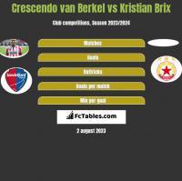 Crescendo van Berkel vs Kristian Brix h2h player stats