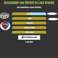 Crescendo van Berkel vs Lars Grorud h2h player stats