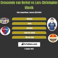 Crescendo van Berkel vs Lars-Christopher Vilsvik h2h player stats
