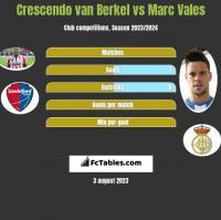 Crescendo van Berkel vs Marc Vales h2h player stats