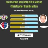 Crescendo van Berkel vs Marius Christopher Hoeibraaten h2h player stats