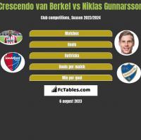 Crescendo van Berkel vs Niklas Gunnarsson h2h player stats