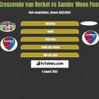 Crescendo van Berkel vs Sander Moen Foss h2h player stats