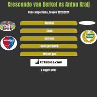 Crescendo van Berkel vs Anton Kralj h2h player stats