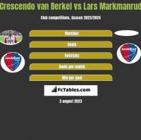 Crescendo van Berkel vs Lars Markmanrud h2h player stats