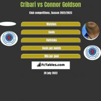Cribari vs Connor Goldson h2h player stats
