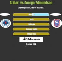 Cribari vs George Edmundson h2h player stats
