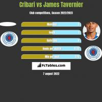 Cribari vs James Tavernier h2h player stats