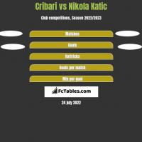 Cribari vs Nikola Katic h2h player stats