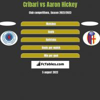 Cribari vs Aaron Hickey h2h player stats