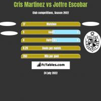 Cris Martinez vs Joffre Escobar h2h player stats