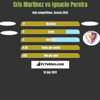 Cris Martinez vs Ignacio Pereira h2h player stats