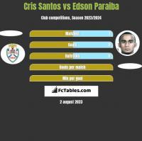 Cris Santos vs Edson Paraiba h2h player stats