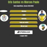 Cris Santos vs Marcos Paulo h2h player stats