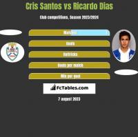 Cris Santos vs Ricardo Dias h2h player stats