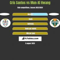 Cris Santos vs Mun-Ki Hwang h2h player stats