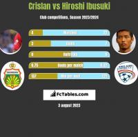 Crislan vs Hiroshi Ibusuki h2h player stats