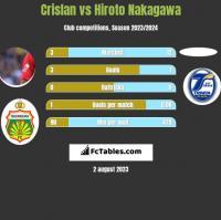 Crislan vs Hiroto Nakagawa h2h player stats