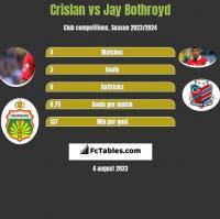 Crislan vs Jay Bothroyd h2h player stats