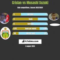 Crislan vs Musashi Suzuki h2h player stats