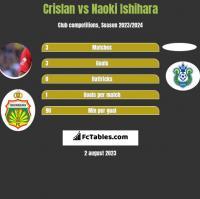 Crislan vs Naoki Ishihara h2h player stats