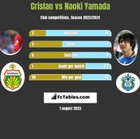 Crislan vs Naoki Yamada h2h player stats