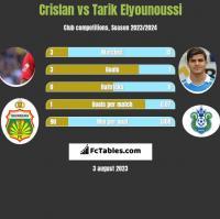 Crislan vs Tarik Elyounoussi h2h player stats