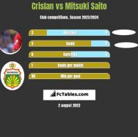 Crislan vs Mitsuki Saito h2h player stats