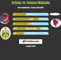 Crislan vs Temma Matsuda h2h player stats