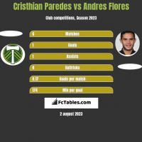 Cristhian Paredes vs Andres Flores h2h player stats