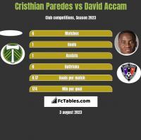 Cristhian Paredes vs David Accam h2h player stats