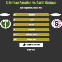 Cristhian Paredes vs David Guzman h2h player stats