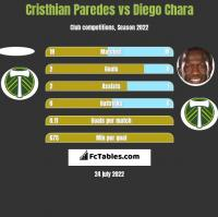 Cristhian Paredes vs Diego Chara h2h player stats