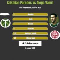 Cristhian Paredes vs Diego Valeri h2h player stats