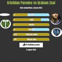 Cristhian Paredes vs Graham Zusi h2h player stats