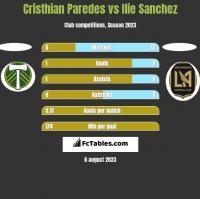 Cristhian Paredes vs Ilie Sanchez h2h player stats
