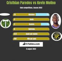 Cristhian Paredes vs Kevin Molino h2h player stats