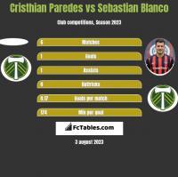 Cristhian Paredes vs Sebastian Blanco h2h player stats