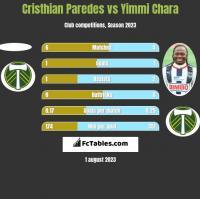 Cristhian Paredes vs Yimmi Chara h2h player stats
