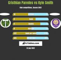 Cristhian Paredes vs Kyle Smith h2h player stats